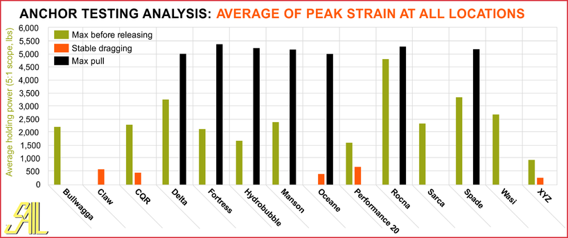 SAIL Anchor Testing Analysis: Average of Peak Strain at All Locations